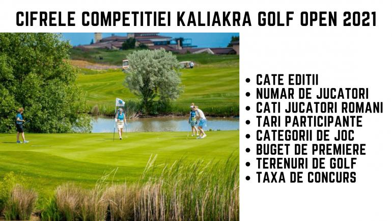 Cifrele competitiei Kaliakra Golf Open 2021